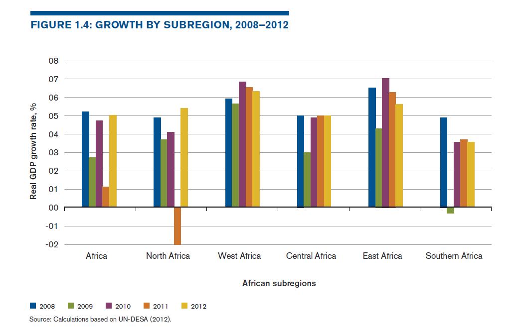 Afrika_Ekonomický růst 2008-2012
