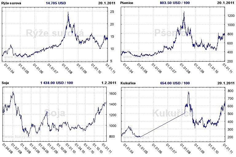 Vývoj cen - komodit hlavních obilnin