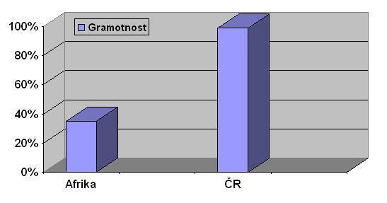 gramotnost - Afrika x ČR