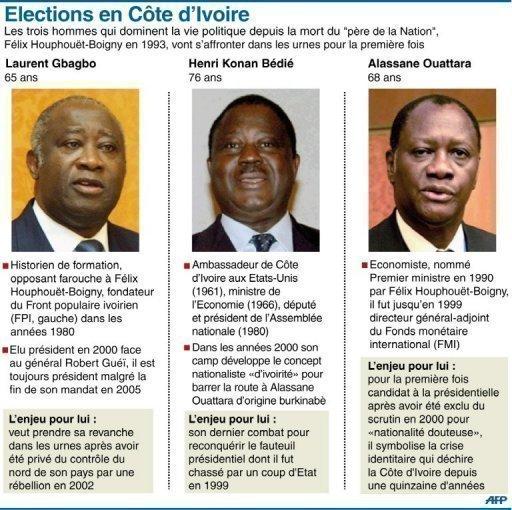 noviny a volby, 2010, Pobřeží Slonoviny